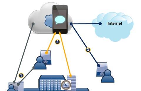Soluciones de seguridad para dispositivos móviles