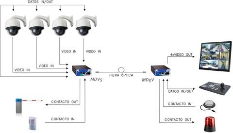 Transmisor / receptor de 4 canales CCTV