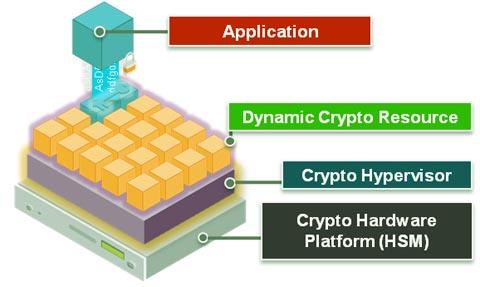 Hipervisor criptográfico