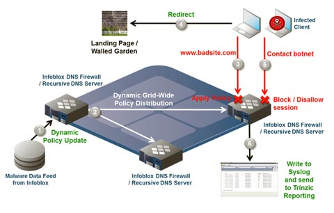Firewall para proteger DNS y riesgos BYOD