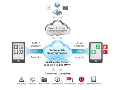FireEye Mobile Threat Prevention