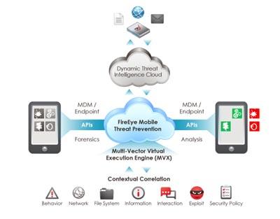 FireEye Mobile Threat Prevention