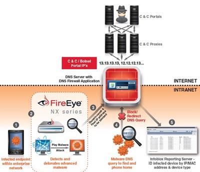 Firewall DNS
