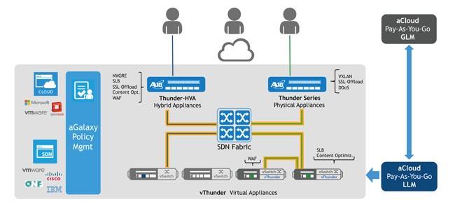 Servicios Cloud en DataCenters