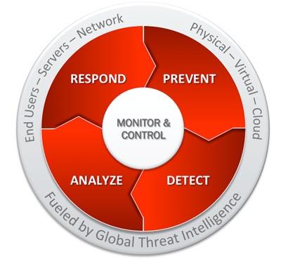 Plataforma de seguridad inteligente