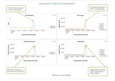 Visibilidad y análisis DDoS