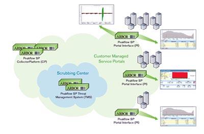 Detectar y mitigar ataques DDoS