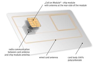 Tecnología para tarjetas de identificación