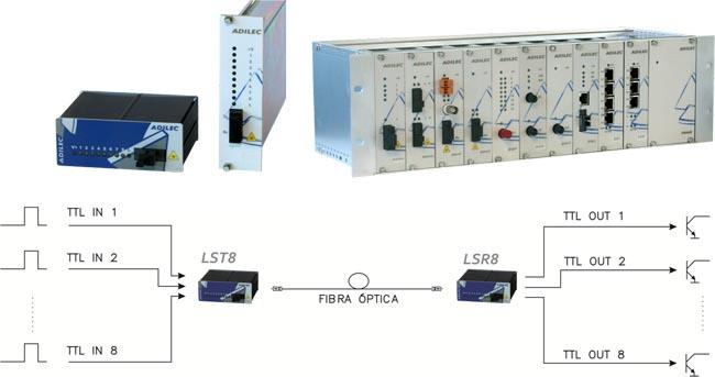 Conversor de fibra óptica para señales TTL