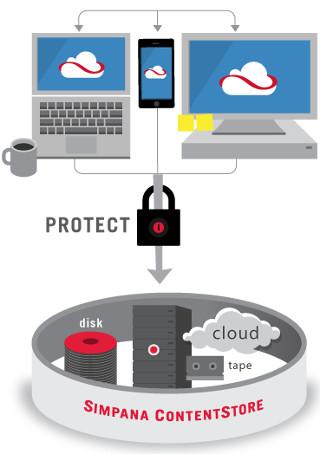 Soluciones de seguridad BYOD