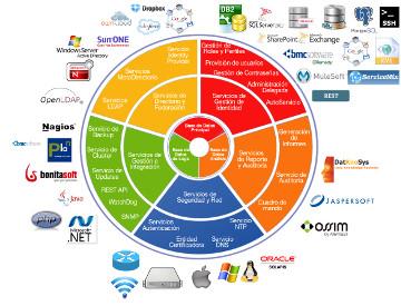 Plataforma unificada de gestión de identidad
