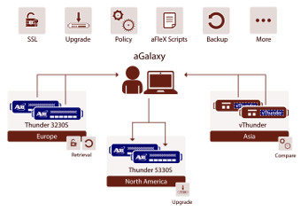 Mitigación de ataques DDoS centralizado