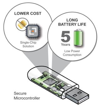 Solución USB monochip para el estándar FIDO