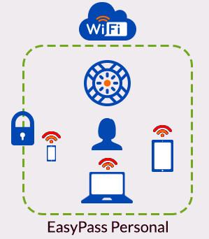 Seguridad personal en redes Wi-Fi públicas