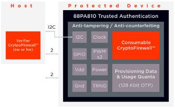 Circuito integrado de seguridad