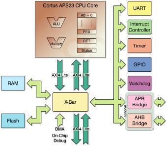 Chip lector de tarjetas dual