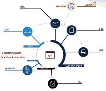 API integrada para controlar módulos de cifrado