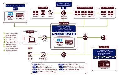 Firewall para IoT y redes 5G