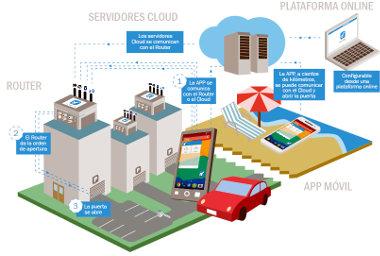Control de accesos desde Smartphone