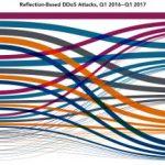 Informe sobre el estado de la seguridad en Internet