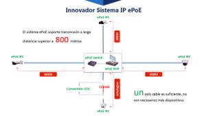 sistema de videovigilancia ePoE IP