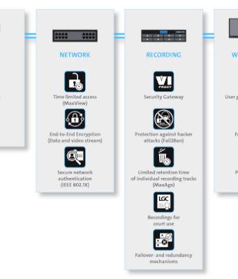 Módulo combinado para protección y seguridad de datos