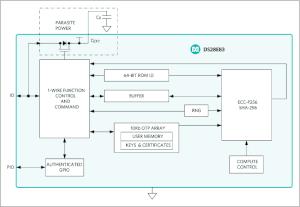 Circuito para protección de datos médicos