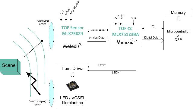 Figura 1: Diagrama de bloques de un sistema típico de detección de ToF que muestra la fuente de luz, el sensor y el chip complementario