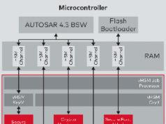 Software de seguridad para vehículos