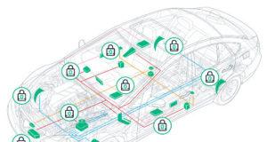 Cortafuegos embebido para sistemas de automóviles
