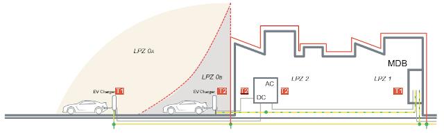 Figura 5: Estación de carga con LPS (Pararrayos).