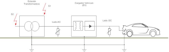 Estación de carga con varios escenarios de caída directa de rayos (S1 / S2) según IEC 62305.