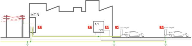 Estación de carga sin LPS (Pararrayos) con fuente de alimentación aérea.