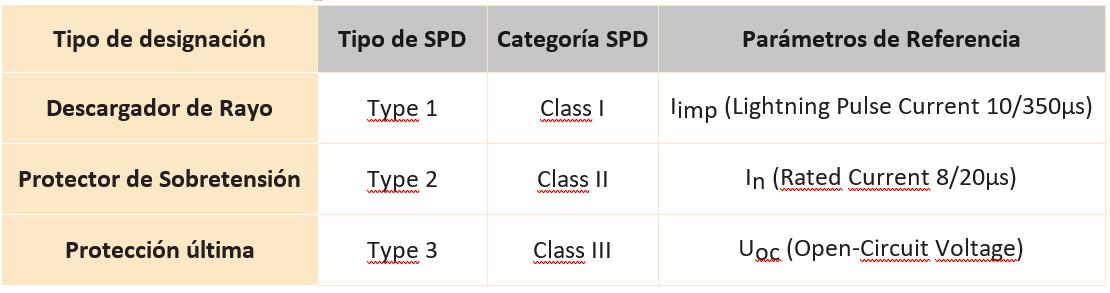 Tabla 5: Resumen de los diferentes tipos de protección contra sobretensiones.