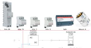 Figura 7: Posibles opciones de dispositivos de protección contra rayos y sobretensiones en vehículos eléctricos