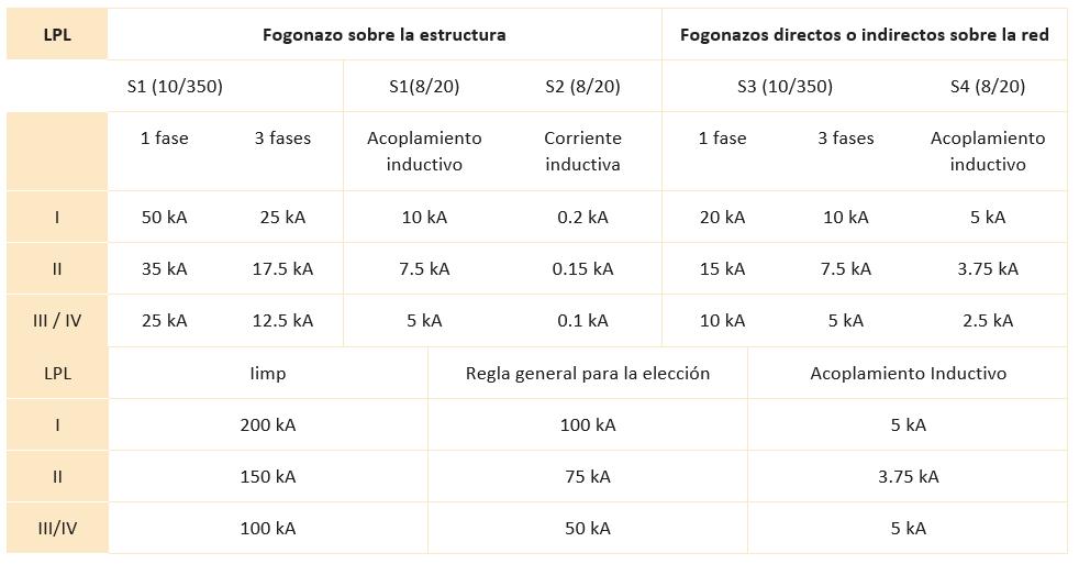 Tabla 1: Distintos escenarios de rayos según IEC 62305.