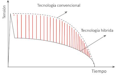 Figura 6: En comparación con la tecnología de descargadores convencional, la tecnología híbrida de Raycap garantiza la menor tensión de sobretensión en el equipo a proteger.
