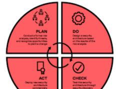 Figura 1: El proceso de desarrollo: Planificar, Hacer, Verificar y Actuar (Plan, Do, Check, Act - PDCA).