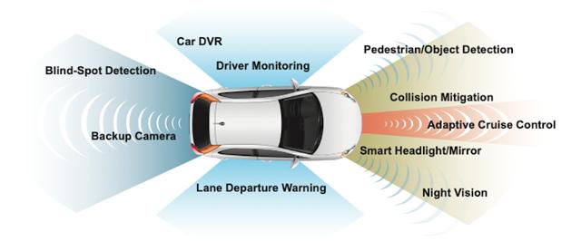 Figura 1: Aplicaciones de los sensores de imagen en el automóvil.