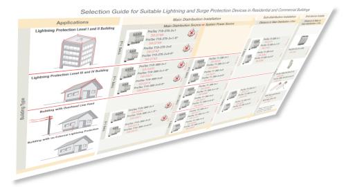 Guía de protectores ante rayos y sobretensiones