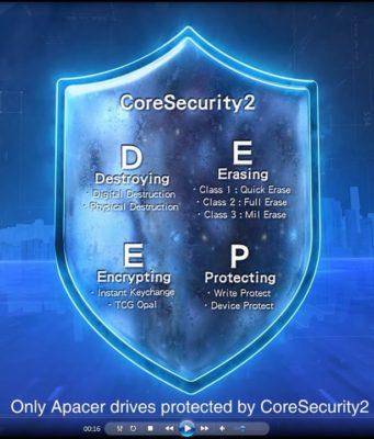 Tecnología CoreSecurity2 para seguridad en los SSD