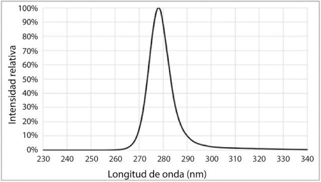 Iluminación LED UV-C para esterilización