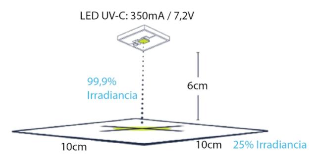 Figura 3: Irradiancia LED UV-C sobre una superficie de 6 cm