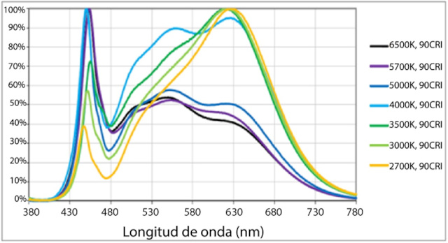 Figura 1b: Longitudes de onda dispersas del LED de iluminación