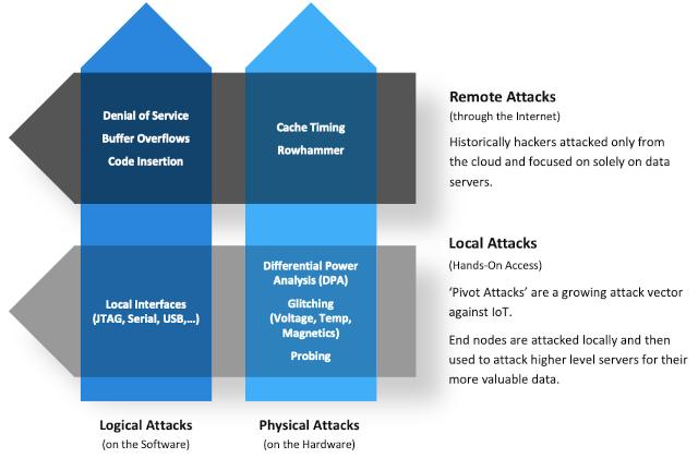 Proteja sus dispositivos en el IIoT (Internet Industrial de las Cosas)