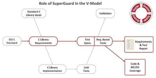 Suite de verificación de cumplimiento con el estándar C